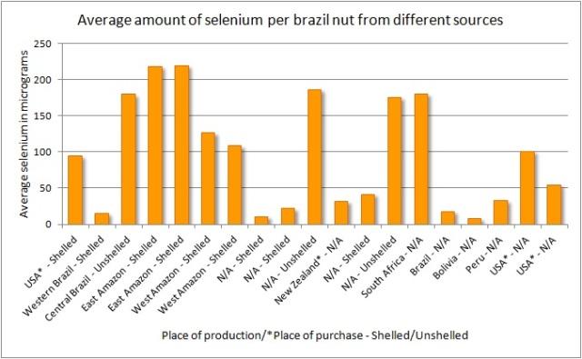 selenium chart 1