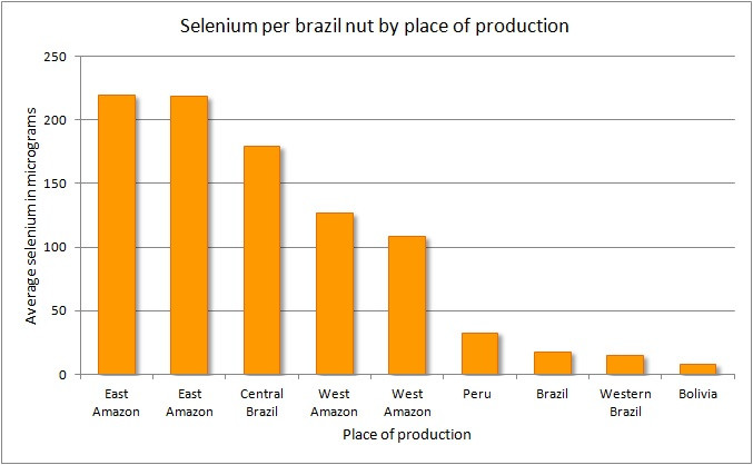 Brazil nuts and the variation in their selenium content for Rich soil definition