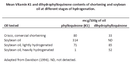 dihydrophylloquinone in ols