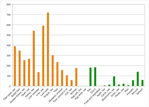 deprived-chart