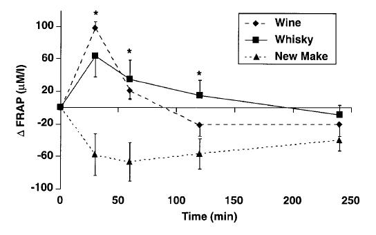 Whisky graph 2