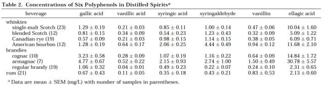 spirits TAS table