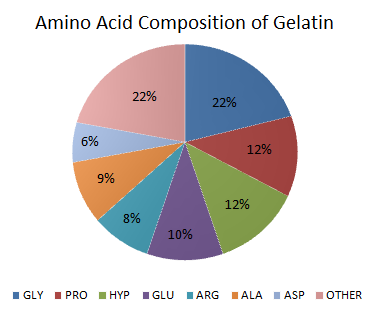 Amino_Acid_Composition_in_Gelatin_chart
