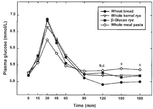 bread-glucose